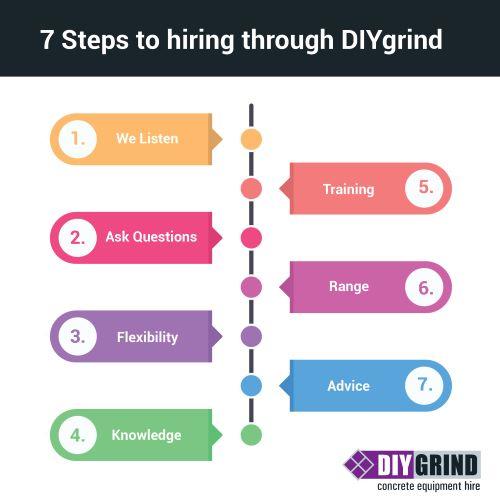Diy Grind Concrete And Grinder Equipment Hire